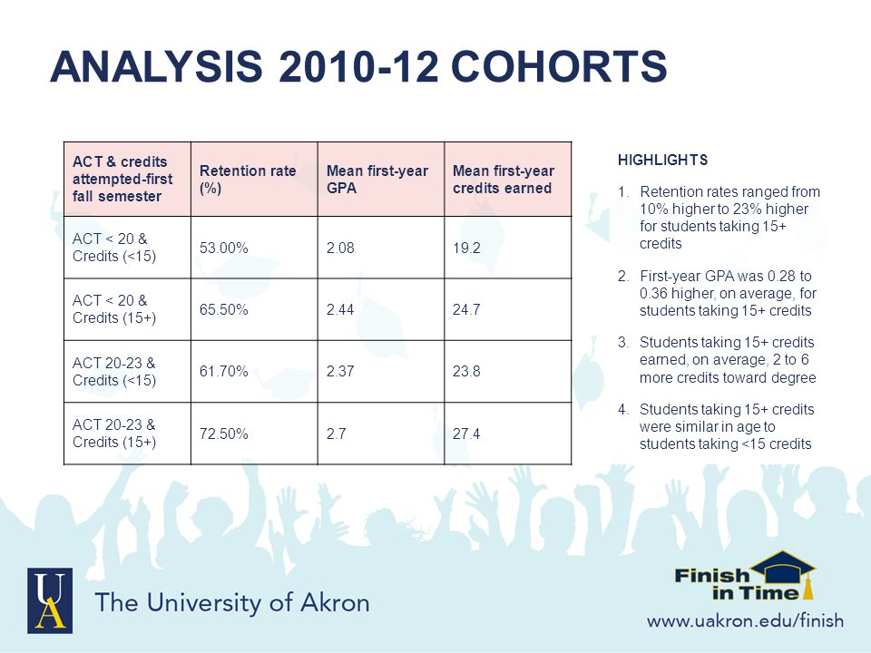 ANALYSIS 2010-12 COHORTS HIGHLIGHTS 1.Retention rates ranged from 10% higher to 23% higher for students taking 15+ credits 2.First-year GPA was 0.28 t