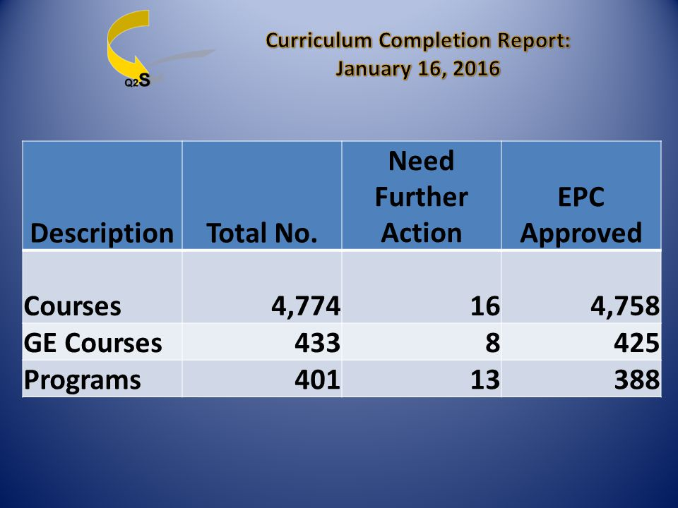 No. of Courses Completed 3376 No. of Programs Completed 120