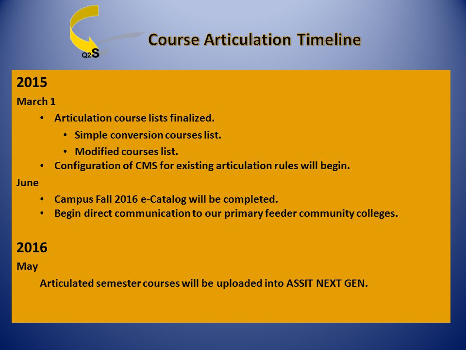 2015 March 1 Articulation course lists finalized. Simple conversion courses list. Modified courses list. Configuration of CMS for existing articulatio