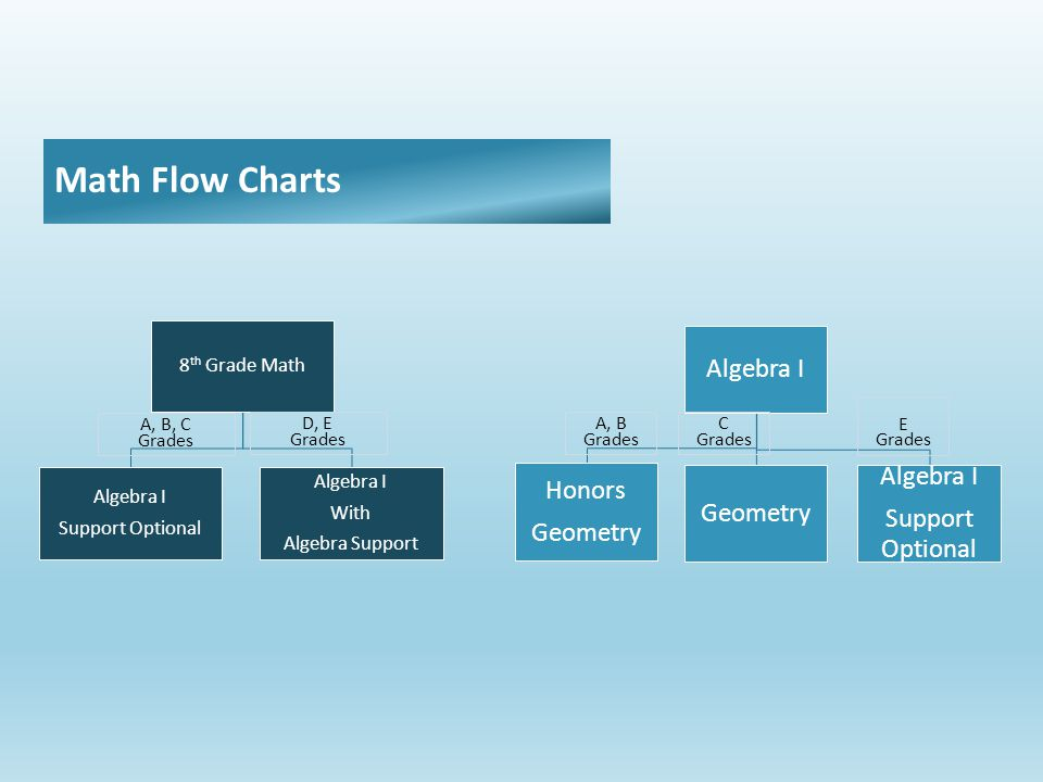 8 th Grade Math Algebra I Support Optional Algebra I With Algebra Support A, B, C Grades D, E Grades Algebra I Honors Geometry Algebra I Support Optional A, B Grades C Grades E Grades Math Flow Charts