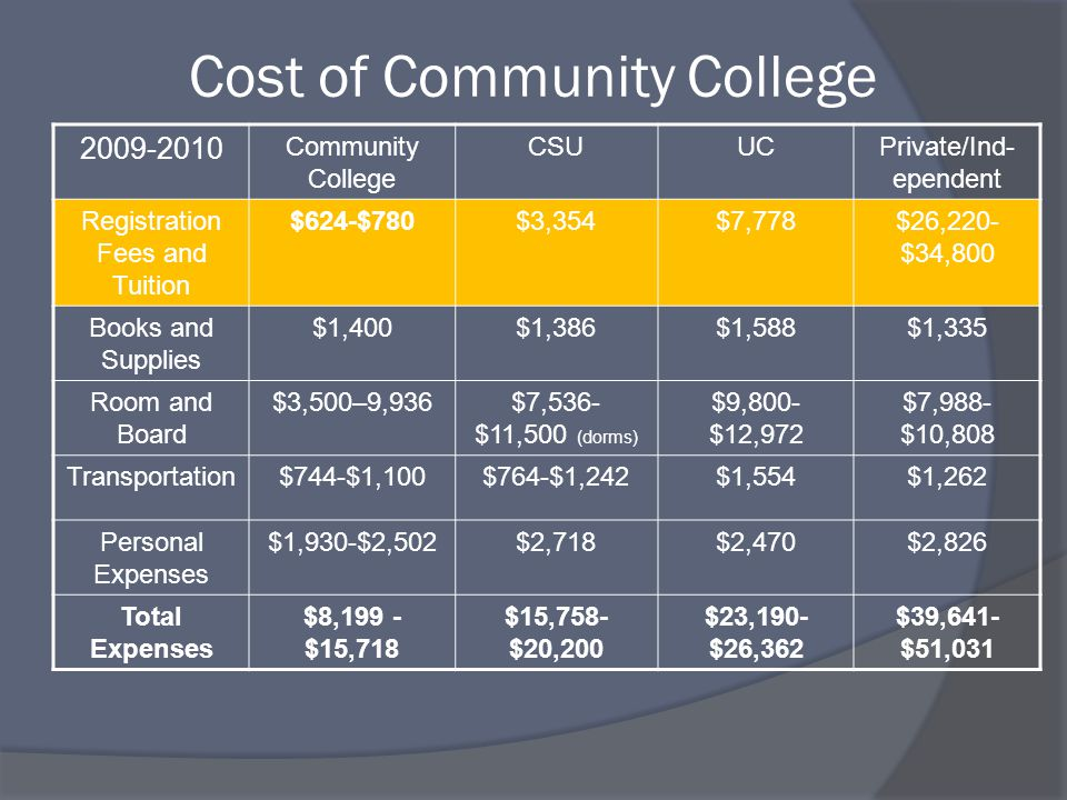Cost of Community College 2009-2010 Community College CSUUCPrivate/Ind- ependent Registration Fees and Tuition $624-$780$3,354$7,778$26,220- $34,800 Books and Supplies $1,400$1,386$1,588$1,335 Room and Board $3,500–9,936$7,536- $11,500 (dorms) $9,800- $12,972 $7,988- $10,808 Transportation$744-$1,100$764-$1,242$1,554$1,262 Personal Expenses $1,930-$2,502$2,718$2,470$2,826 Total Expenses $8,199 - $15,718 $15,758- $20,200 $23,190- $26,362 $39,641- $51,031
