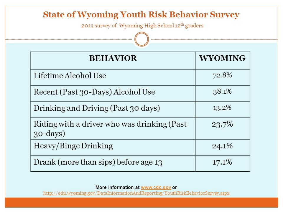 State of Wyoming Youth Risk Behavior Survey 2013 survey of Wyoming High School 12 th graders BEHAVIORWYOMING Lifetime Alcohol Use 72.8% Recent (Past 30-Days) Alcohol Use 38.1% Drinking and Driving (Past 30 days) 13.2% Riding with a driver who was drinking (Past 30-days) 23.7% Heavy/Binge Drinking24.1% Drank (more than sips) before age 1317.1% More information at www.cdc.gov or http://edu.wyoming.gov/DataInformationAndReporting/YouthRiskBehaviorSurvey.aspxwww.cdc.gov http://edu.wyoming.gov/DataInformationAndReporting/YouthRiskBehaviorSurvey.aspx