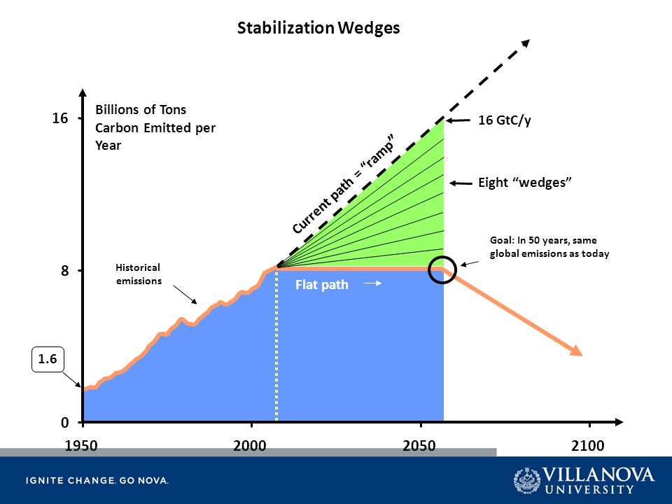 "1.6 Billions of Tons Carbon Emitted per Year Current path = ""ramp "" Historical emissions Flat path 0 8 16 1950200020502100 Stabilization Wedges 16 GtC"
