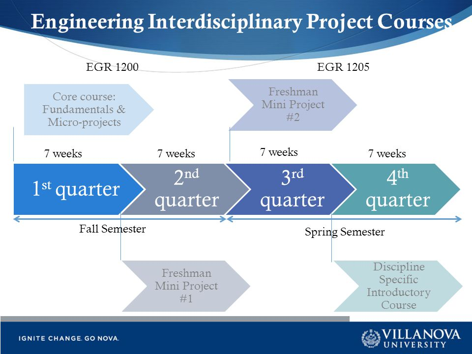 Engineering Interdisciplinary Project Courses 1 st quarter 2 nd quarter 3 rd quarter 4 th quarter Fall Semester Spring Semester 7 weeks Core course: F