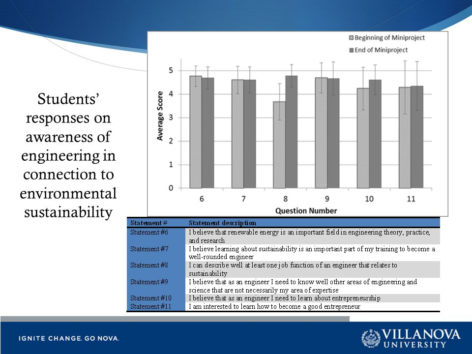 Students' responses on awareness of engineering in connection to environmental sustainability