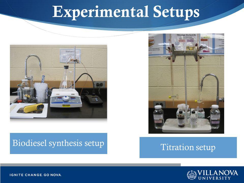 Experimental Setups Biodiesel synthesis setup Titration setup