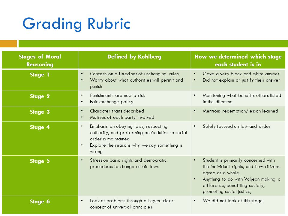 Grading Rubric Stages of Moral Reasoning Defined by KohlbergHow we determined which stage each student is in Stage 1 Concern on a fixed set of unchang