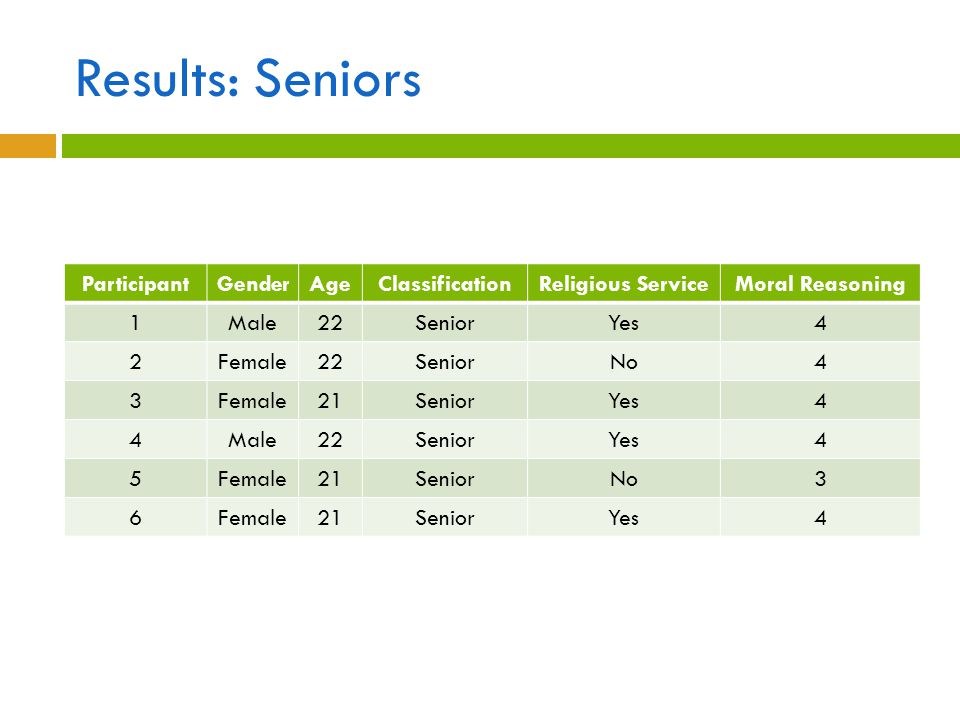 Results: Seniors ParticipantGenderAgeClassificationReligious ServiceMoral Reasoning 1Male22SeniorYes4 2Female22SeniorNo4 3Female21SeniorYes4 4Male22Se