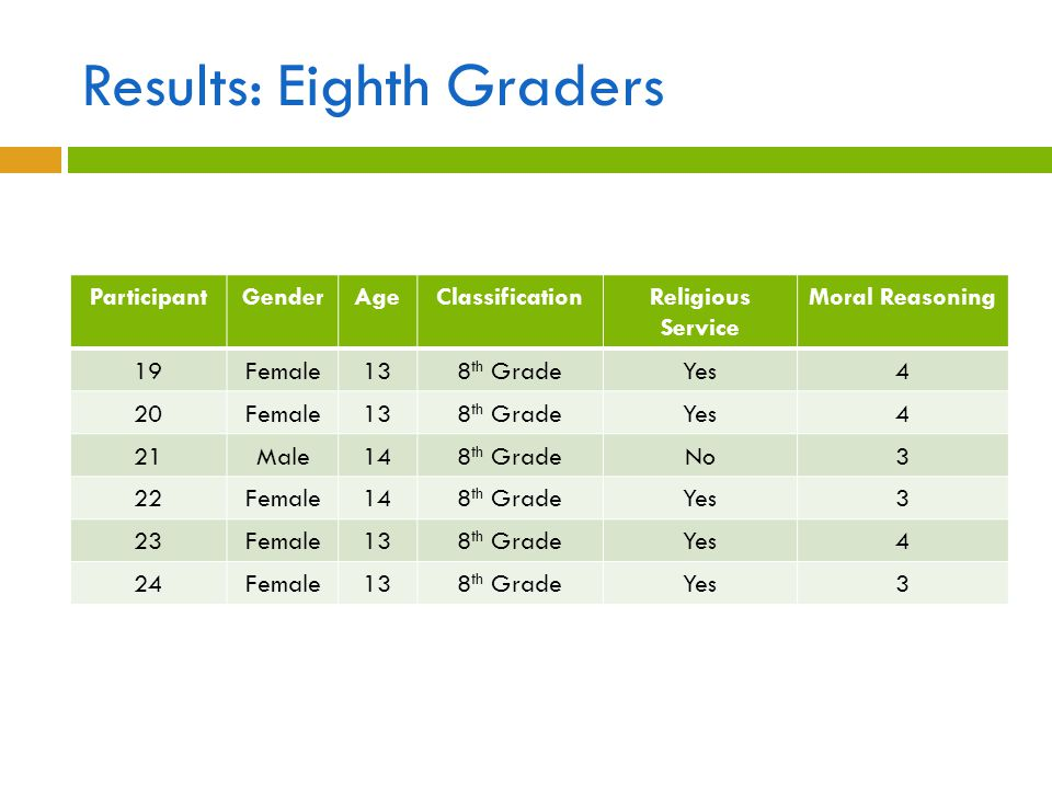 Results: Eighth Graders ParticipantGenderAgeClassificationReligious Service Moral Reasoning 19Female138 th GradeYes4 20Female138 th GradeYes4 21Male14