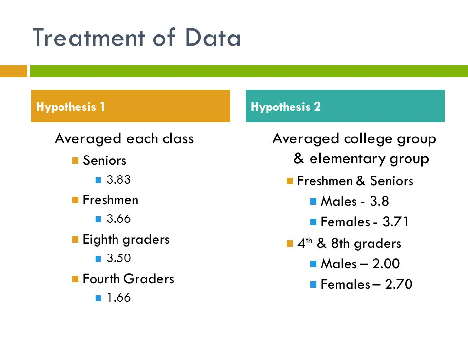 Treatment of Data Averaged each class Seniors 3.83 Freshmen 3.66 Eighth graders 3.50 Fourth Graders 1.66 Averaged college group & elementary group Fre