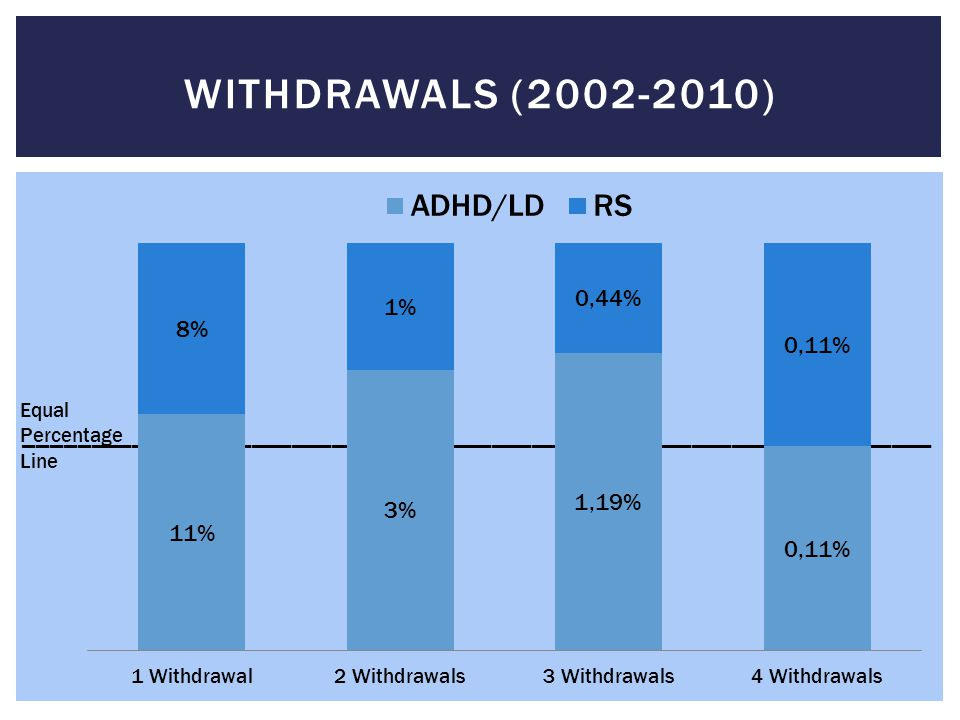 ____________________________________________________________________ WITHDRAWALS (2002-2010) Equal Percentage Line