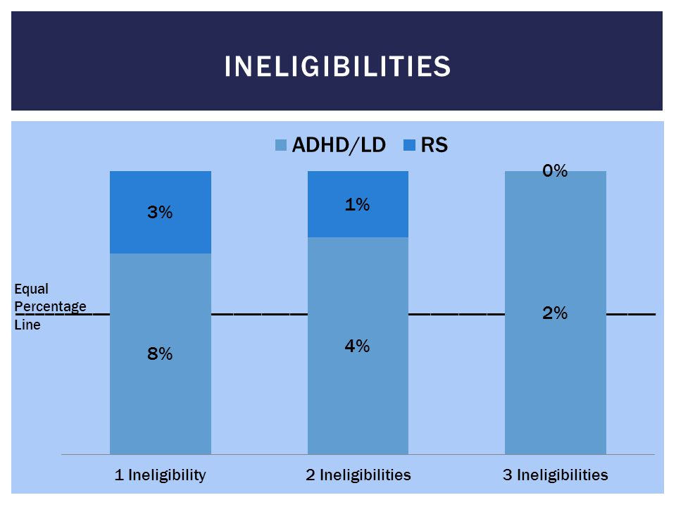 ____________________________________________________________________ INELIGIBILITIES Equal Percentage Line
