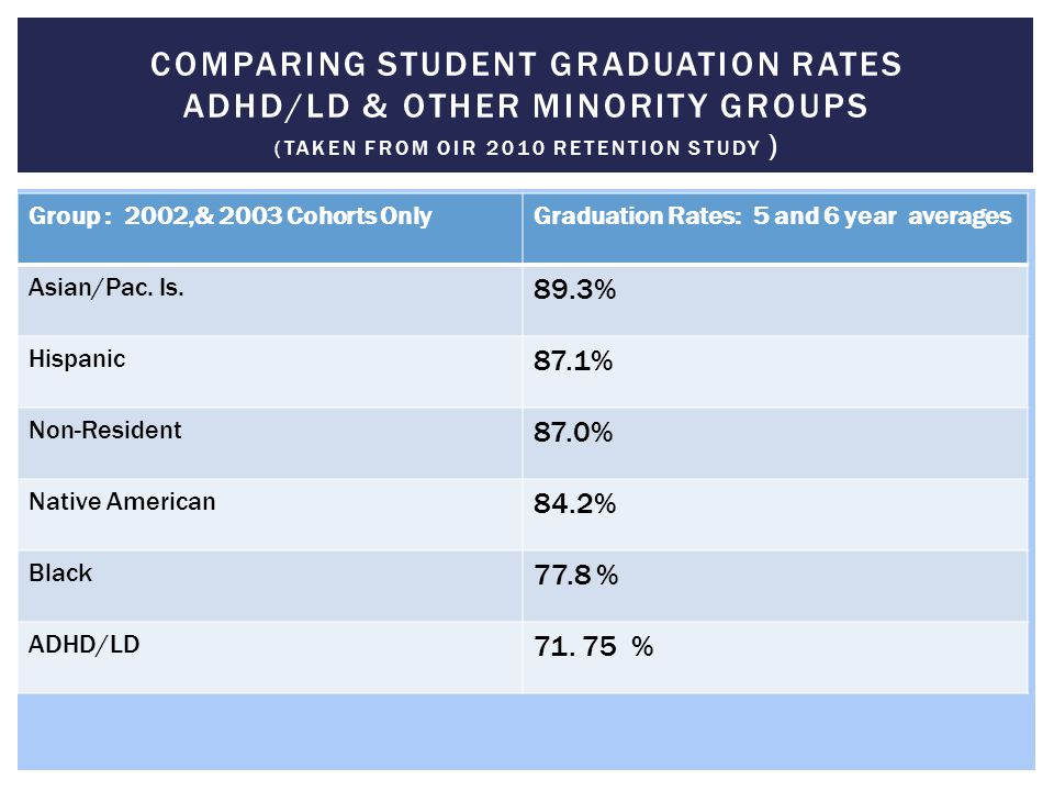 Group : 2002,& 2003 Cohorts OnlyGraduation Rates: 5 and 6 year averages Asian/Pac. Is. 89.3% Hispanic 87.1% Non-Resident 87.0% Native American 84.2% B