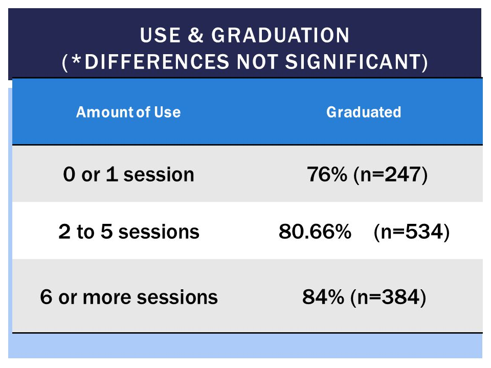 USE & GRADUATION (*DIFFERENCES NOT SIGNIFICANT) Amount of UseGraduated 0 or 1 session 76% (n=247) 2 to 5 sessions80.66% (n=534) 6 or more sessions84%