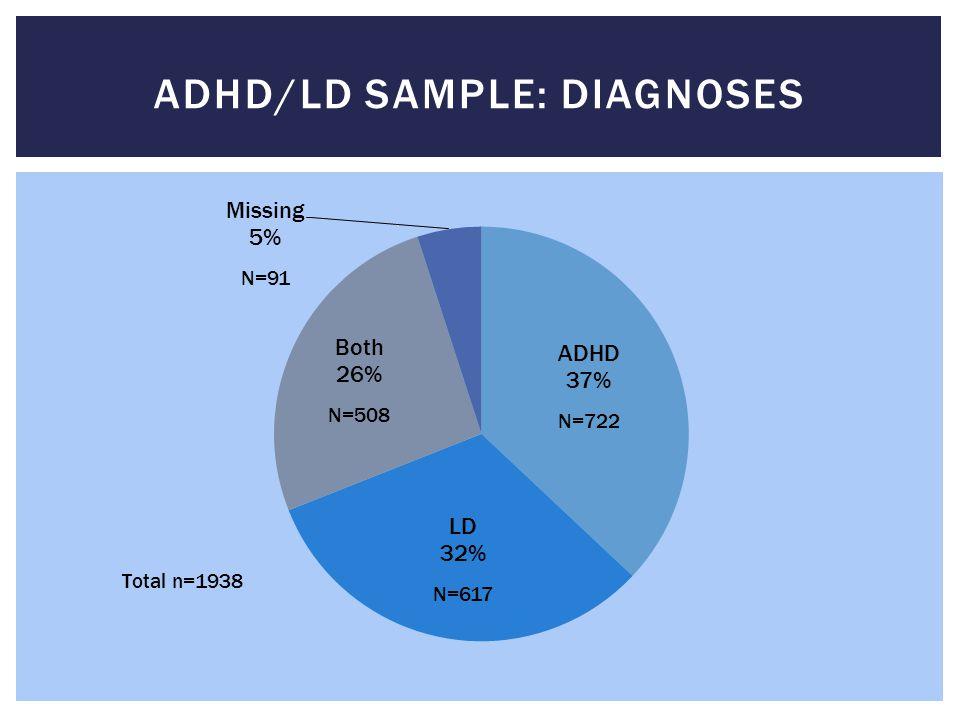  N=8994  All Undergraduate Students  ADHD/LD removed  2002-2010 Cohorts RANDOM SAMPLE