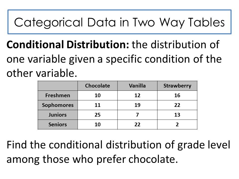 Categorical Data in Two Way Tables Conditional Distribution: the distribution of one variable given a specific condition of the other variable.