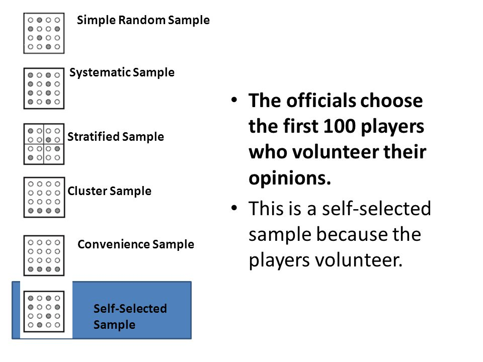 Simple Random Sample Systematic Sample Stratified Sample Cluster Sample Convenience Sample Self-Selected Sample The officials choose the first 100 players who volunteer their opinions.
