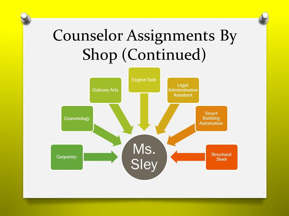 Counselor Assignments By Shop (Continued) Ms.