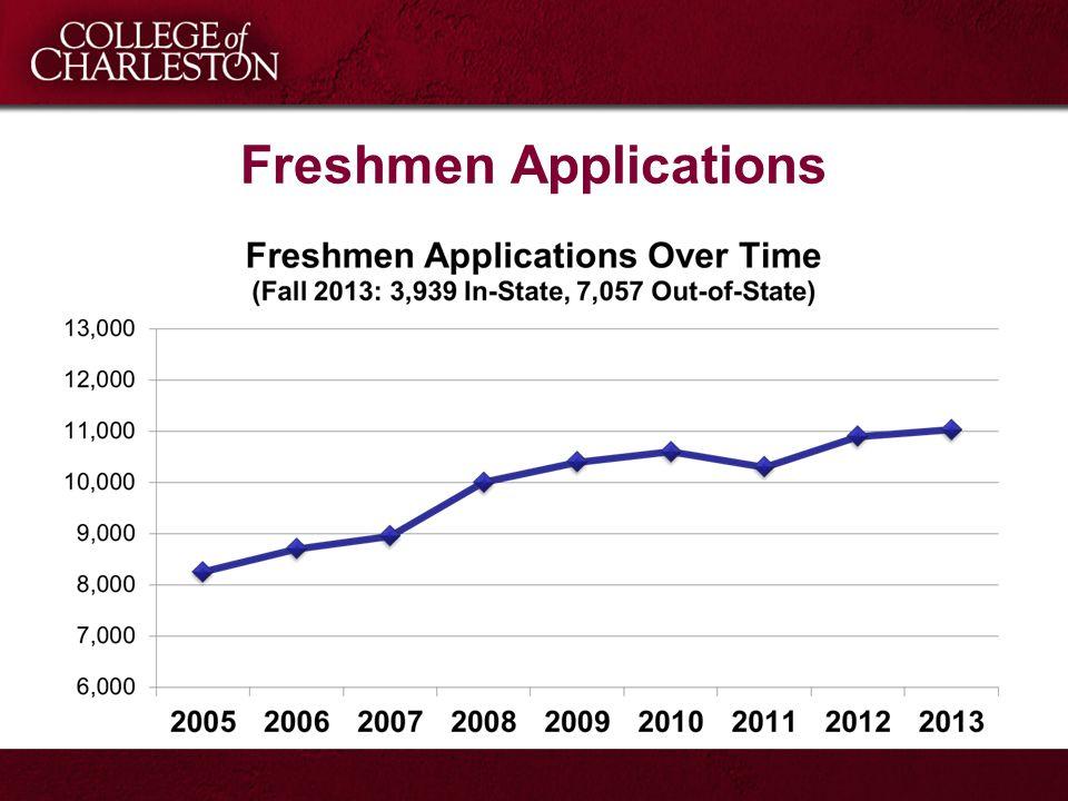 Freshmen Applications