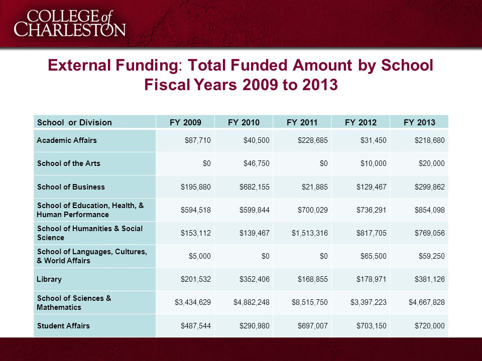 External Funding: Total Funded Amount by School Fiscal Years 2009 to 2013 School or DivisionFY 2009FY 2010FY 2011FY 2012FY 2013 Academic Affairs$87,71