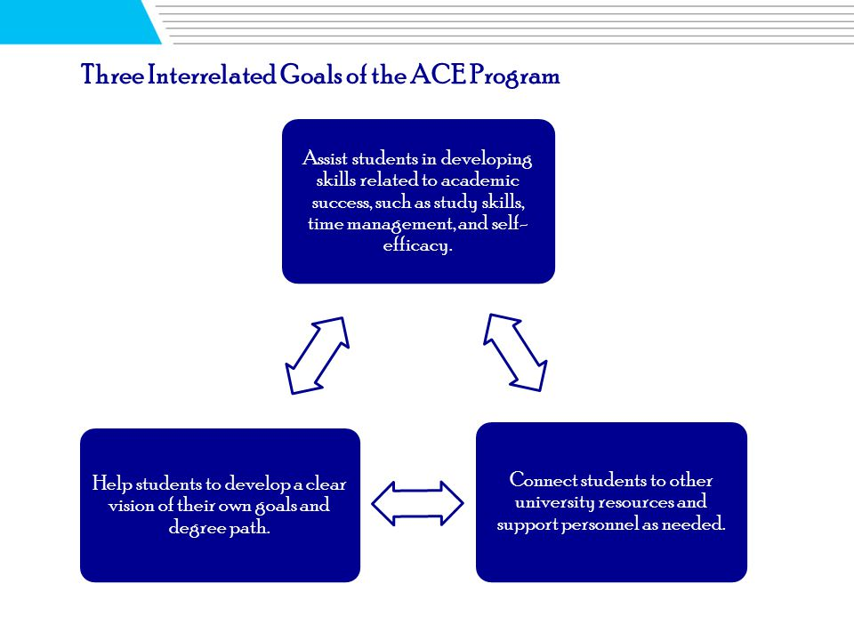 Six Student Learning Outcomes of the ACE Program