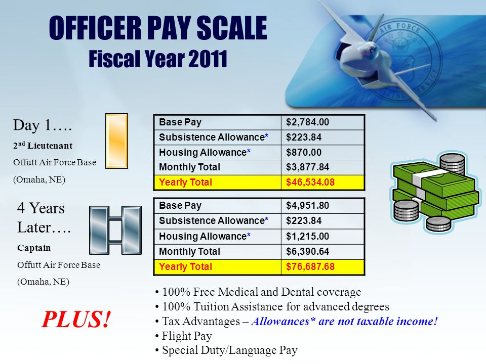 OFFICER PAY SCALE Fiscal Year 2011 Base Pay$2,784.00 Subsistence Allowance*$223.84 Housing Allowance*$870.00 Monthly Total$3,877.84 Yearly Total$46,534.08 Day 1….