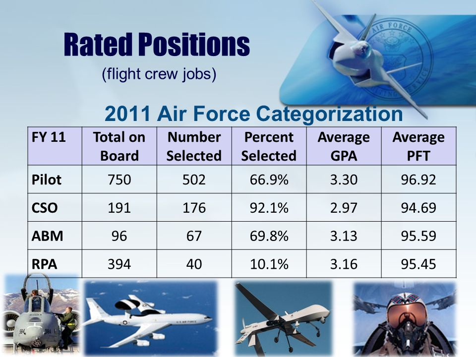 2011 Air Force Categorization Rated Positions (flight crew jobs) FY 11Total on Board Number Selected Percent Selected Average GPA Average PFT Pilot75050266.9%3.3096.92 CSO19117692.1%2.9794.69 ABM966769.8%3.1395.59 RPA3944010.1%3.1695.45