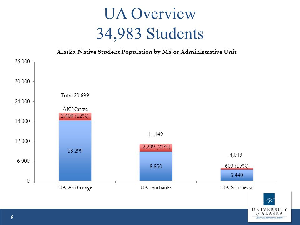 UA Overview - Funding 7 Source: UA Operating Budget Distribution, FY12 Yellowbook.