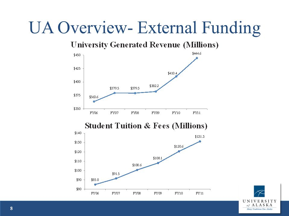 UA Overview- External Funding 8