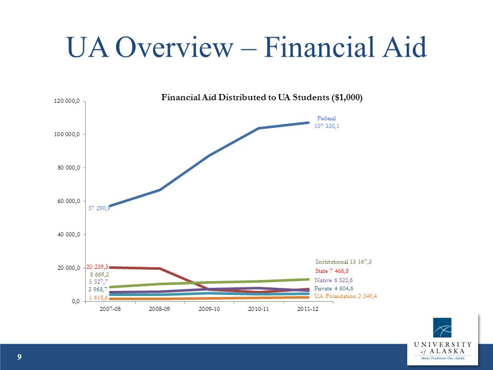 UA Overview – Financial Aid 9