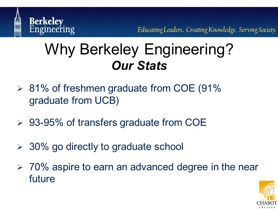 Why Berkeley Engineering? Our Stats  81% of freshmen graduate from COE (91% graduate from UCB)  93-95% of transfers graduate from COE  30% go direc