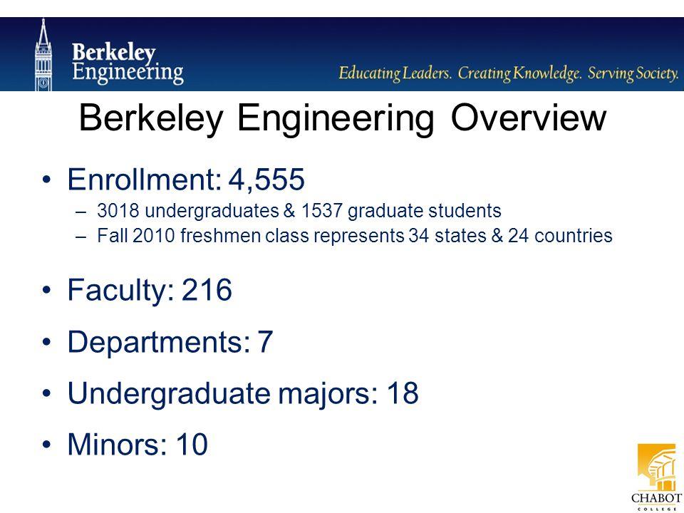 Enrollment: 4,555 –3018 undergraduates & 1537 graduate students –Fall 2010 freshmen class represents 34 states & 24 countries Faculty: 216 Departments
