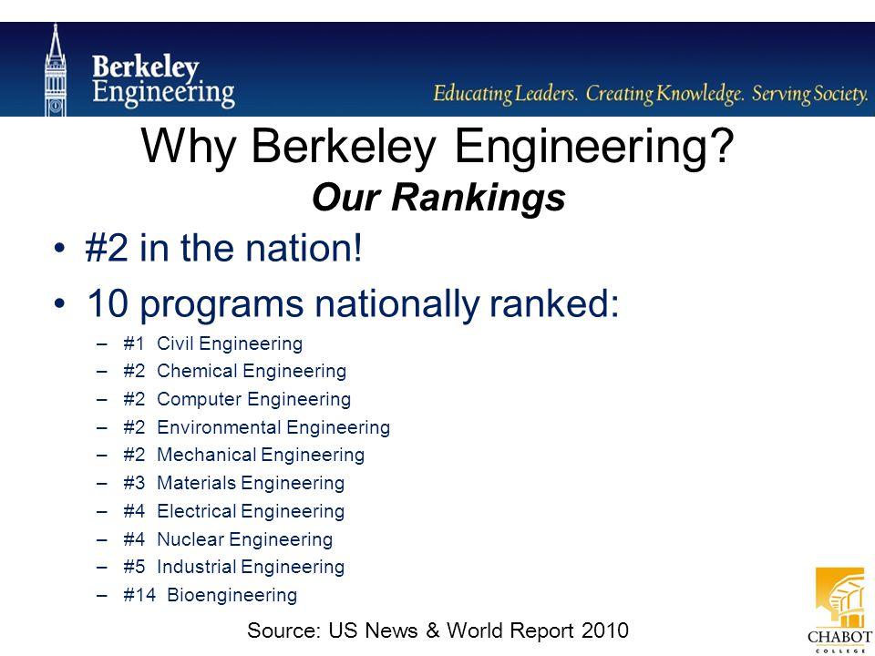 #2 in the nation! 10 programs nationally ranked: –#1 Civil Engineering –#2 Chemical Engineering –#2 Computer Engineering –#2 Environmental Engineering