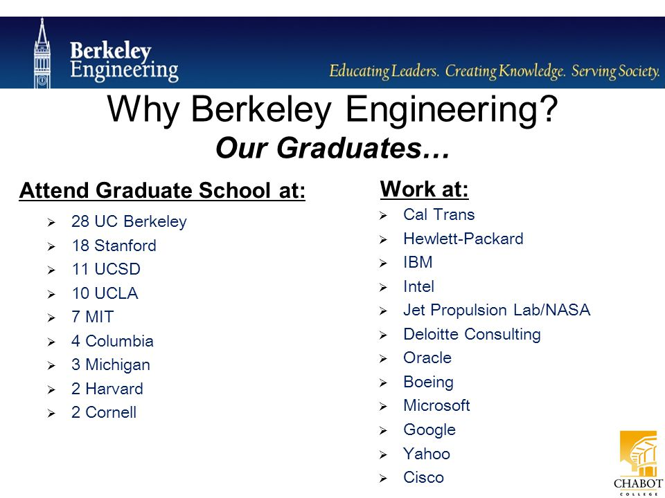 Engineering Student Organizations (almost 40 including Academic & Professional, Honorary, Gender & Cultural) Engineering Competition Teams Summer Internships Research Opportunities Why Berkeley Engineering.