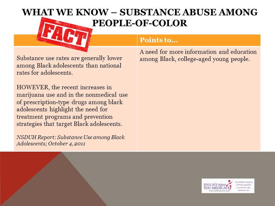 WHAT WE KNOW – SUBSTANCE ABUSE AMONG PEOPLE-OF-COLOR Points to… Substance use rates are generally lower among Black adolescents than national rates fo