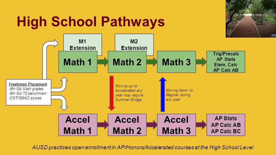 M2 Extension M1 Extension High School Pathways Math 1Math 2Math 3 Trig/Precalc AP Stats Elem.