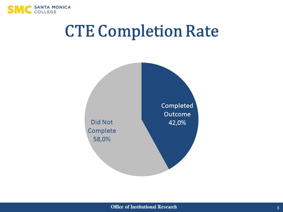 Office of Institutional Research CTE Completion Rate 3