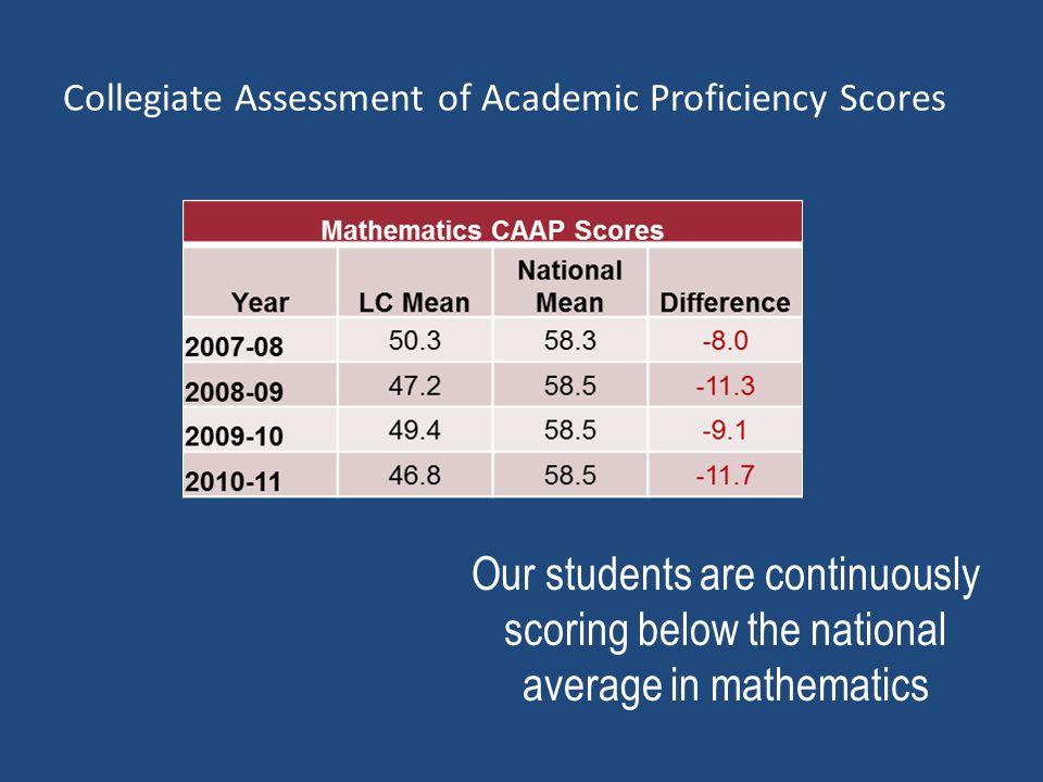 Freshmen ACT Math Scores 92% of our Freshmen score below ACT's benchmark for success …. 22