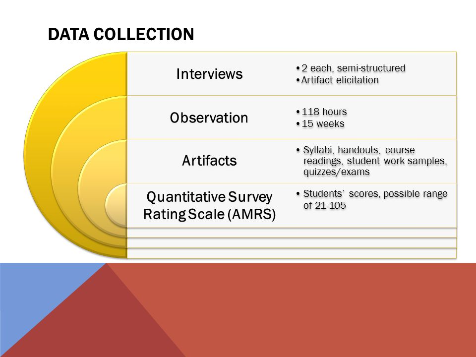 DATA COLLECTION Interviews Observation Artifacts Quantitative Survey Rating Scale (AMRS) 2 each, semi-structured Artifact elicitation 118 hours 15 weeks Syllabi, handouts, course readings, student work samples, quizzes/exams Students' scores, possible range of 21-105