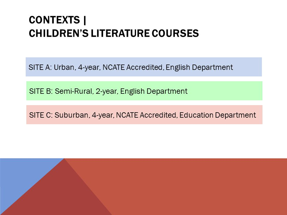 CONTEXTS | CHILDREN'S LITERATURE COURSES SITE A: Urban, 4-year, NCATE Accredited, English Department SITE B: Semi-Rural, 2-year, English Department SITE C: Suburban, 4-year, NCATE Accredited, Education Department