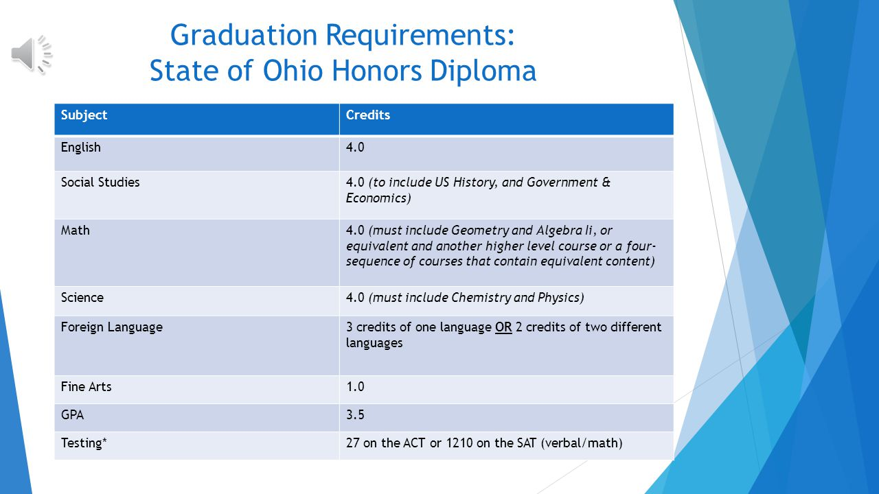 Graduation Requirements SubjectCredits English4.0 Math4.0 Science3.0 (must include Physical, Biological, and Chemical Science) Social Studies3.0 (to i