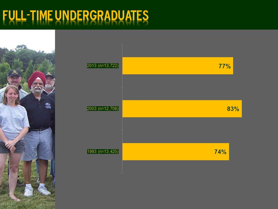 Average Age: 25 years Undergraduates: 23 years 52% are female 48% are male Graduates: 30 years 54% are female 46% are male
