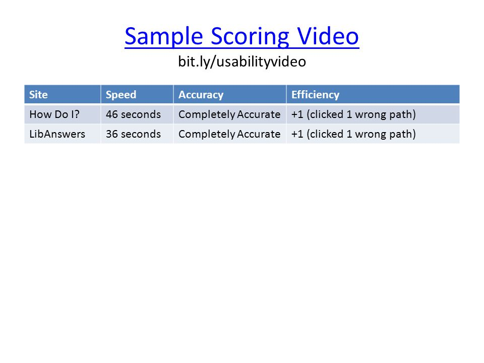 Sample Scoring Video Sample Scoring Video bit.ly/usabilityvideo SiteSpeedAccuracyEfficiency How Do I 46 secondsCompletely Accurate+1 (clicked 1 wrong path) LibAnswers36 secondsCompletely Accurate+1 (clicked 1 wrong path)