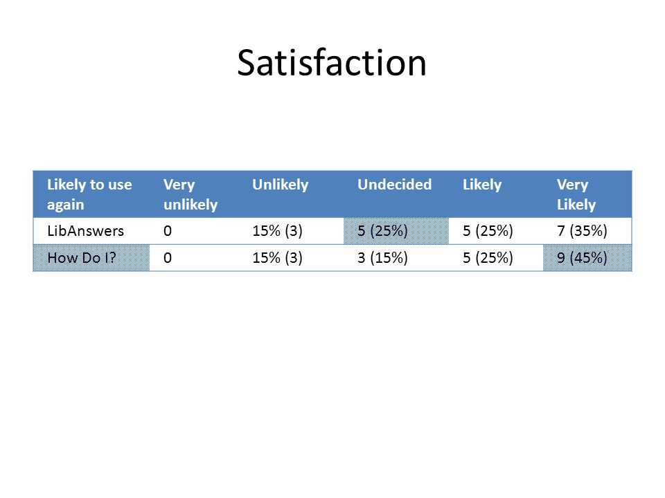 Satisfaction Likely to use again Very unlikely UnlikelyUndecidedLikelyVery Likely LibAnswers015% (3)5 (25%) 7 (35%) How Do I 015% (3)3 (15%)5 (25%)9 (45%)