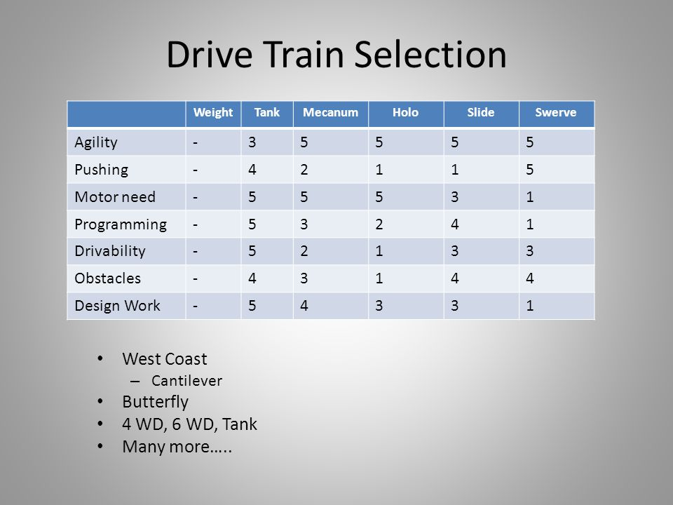 Drive Train Selection WeightTankMecanumHoloSlideSwerve Agility-35555 Pushing-42115 Motor need-55531 Programming-53241 Drivability-52133 Obstacles-4314