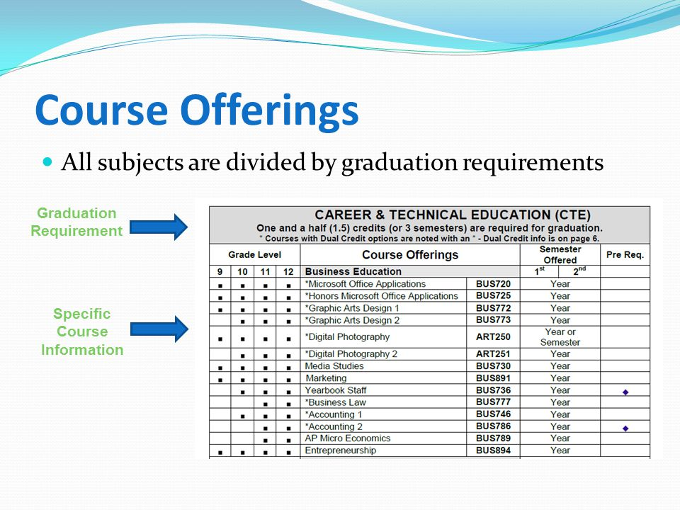 Course Offerings All subjects are divided by graduation requirements Graduation Requirement Specific Course Information