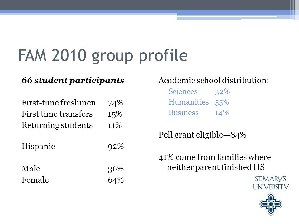 FAM 2010 group profile 66 student participants First-time freshmen74% First time transfers15% Returning students11% Hispanic92% Male36% Female64% Academic school distribution: Sciences32% Humanities55% Business 14% Pell grant eligible—84% 41% come from families where neither parent finished HS