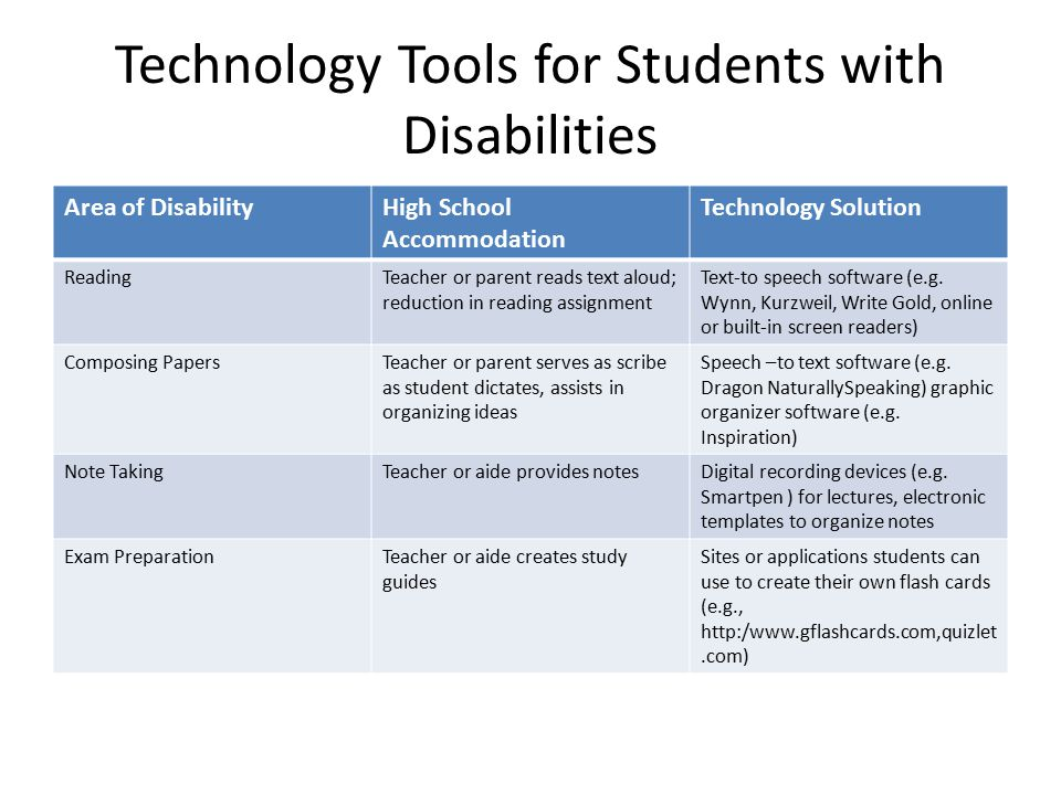 Technology Tools for Students with Disabilities Area of DisabilityHigh School Accommodation Technology Solution ReadingTeacher or parent reads text aloud; reduction in reading assignment Text-to speech software (e.g.