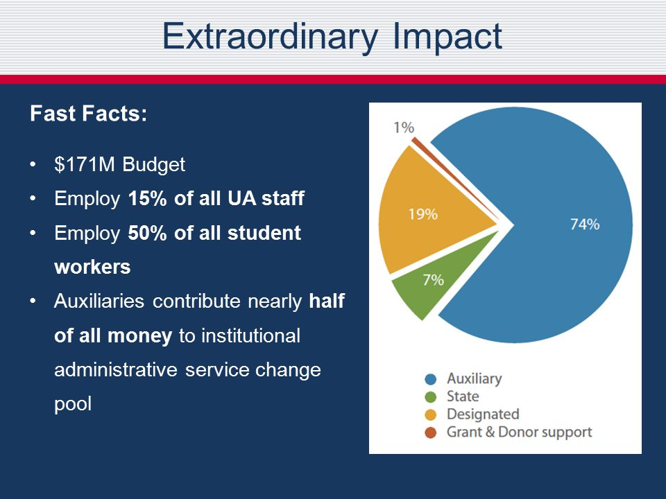 Extraordinary Impact Fast Facts: $171M Budget Employ 15% of all UA staff Employ 50% of all student workers Auxiliaries contribute nearly half of all money to institutional administrative service change pool