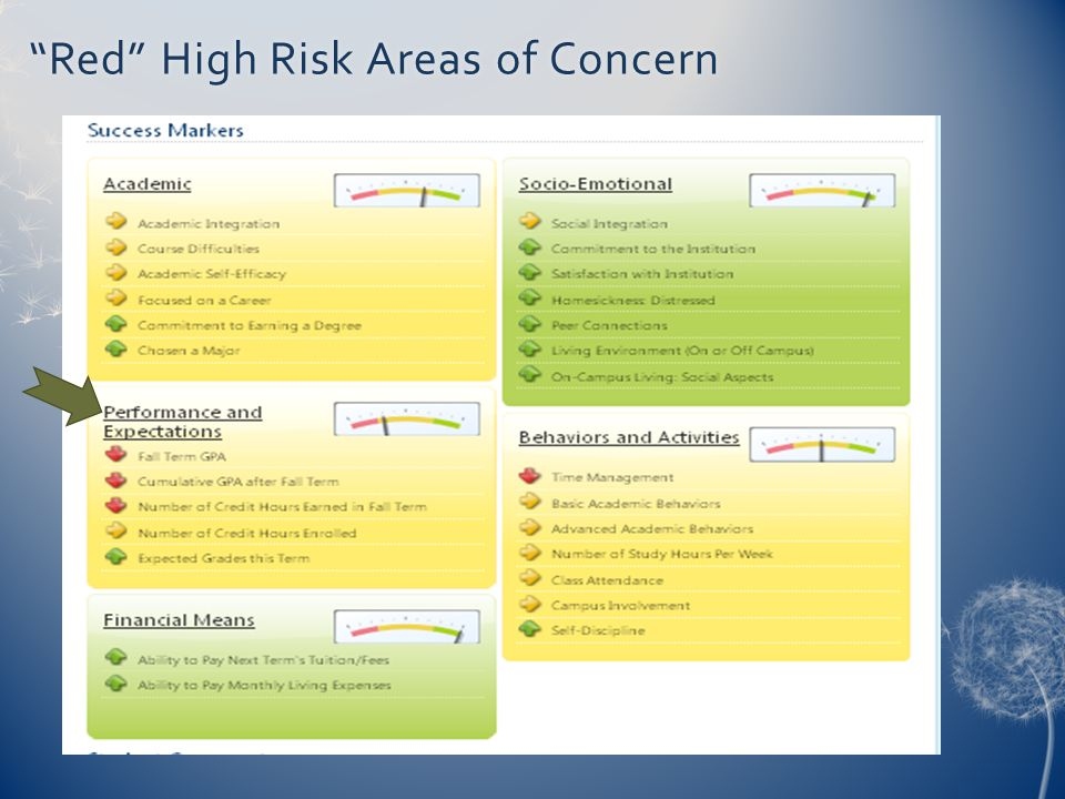 Red High Risk Areas of Concern Red High Risk Areas of Concern